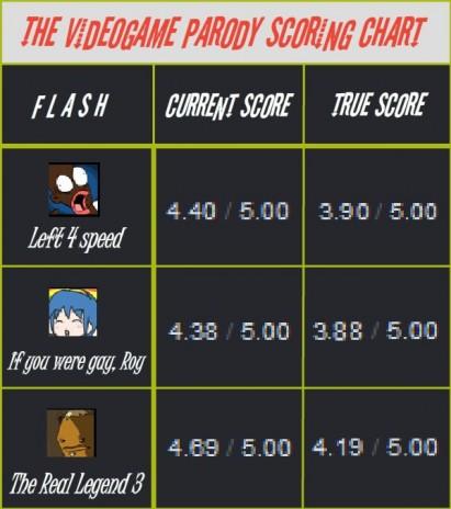 The Videogame Parody Scoring Chart!