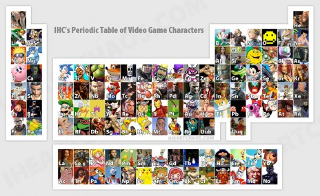 periodic table of videogames