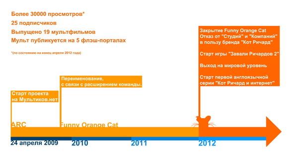Statistics (Russian)