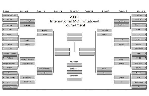 International MC Invitational Tournament