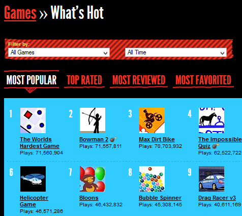 The World's Hardest Game #1 on Addicting Games!!