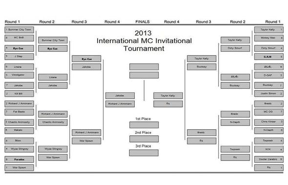 International MC Invitational Tournament